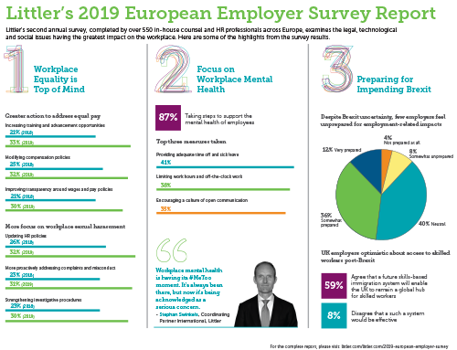 Littler's 2019 European Employer Survey Report Infographic