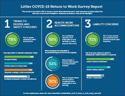Littler COVID-19 Return to Work Survey Infographic