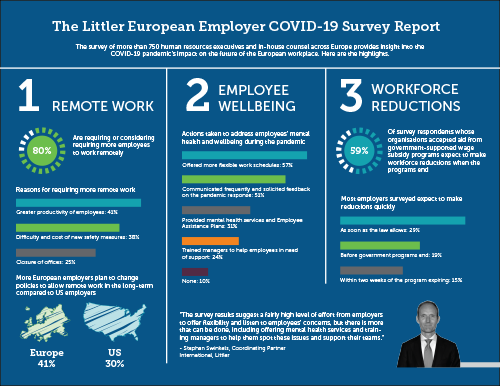 Littler European Employer COVID-19 Survey Infographic